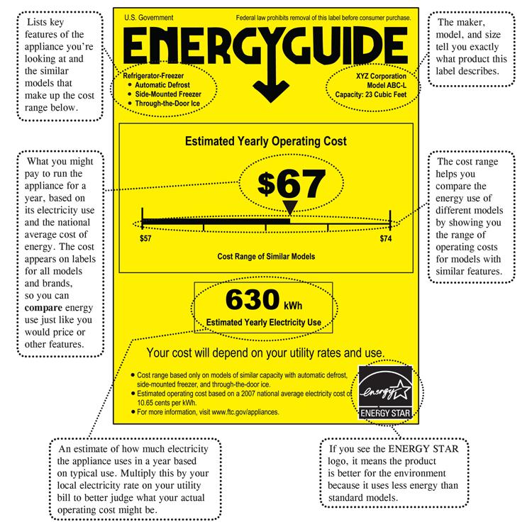 EnergyGuide stcker