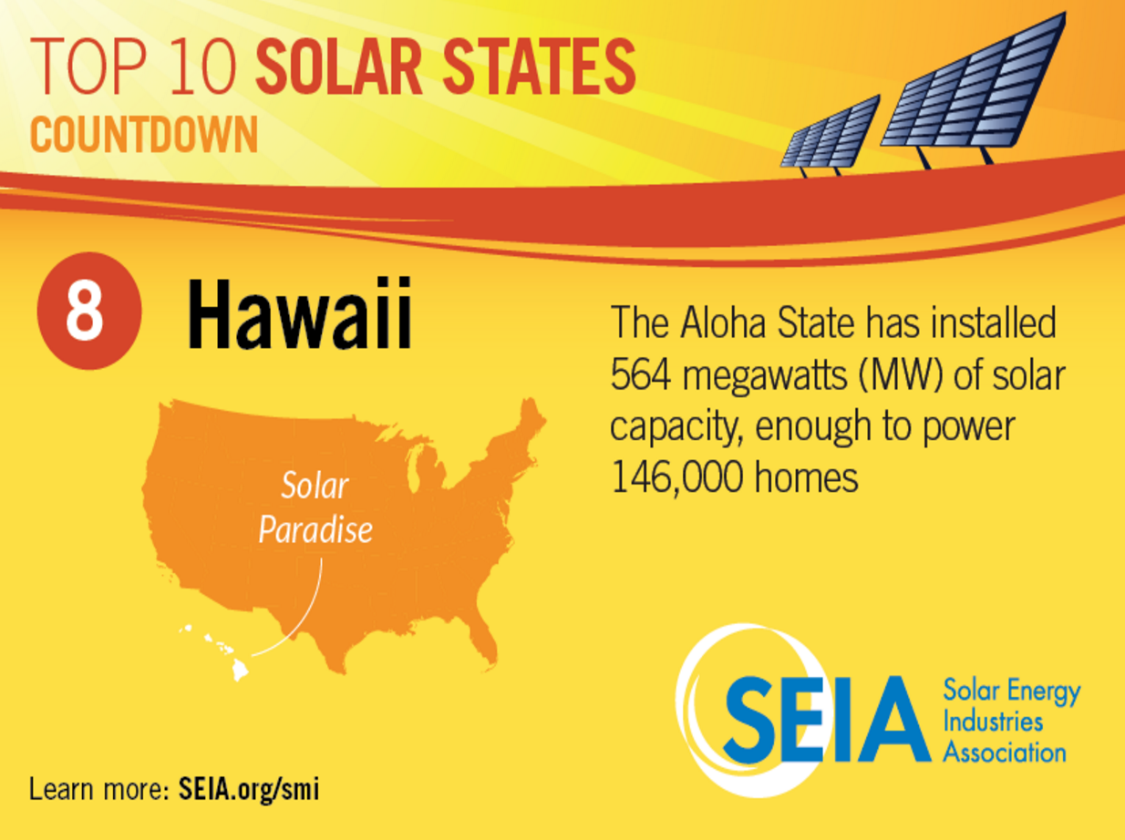 Solar power in Hawaii